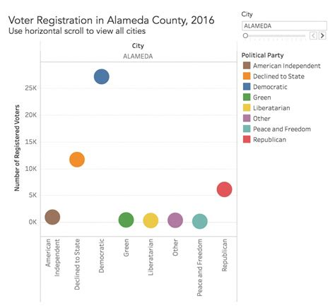 Alameda County Records Search Voter Turnout Images