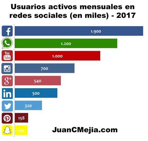imagenes de redes sociales facebook 930 mejores im 225 genes sobre redes sociales espa 241 ol en