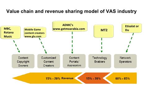 mobile vas companies market potential for m vas mobile value added services