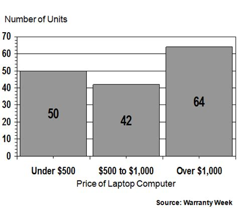 service contract pricing: laptops, 27 october 2016