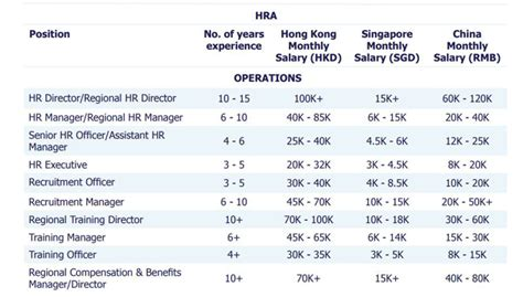 Singapore Management Mba Salary by Salary And Recruitment Trends In Singapore For 2018