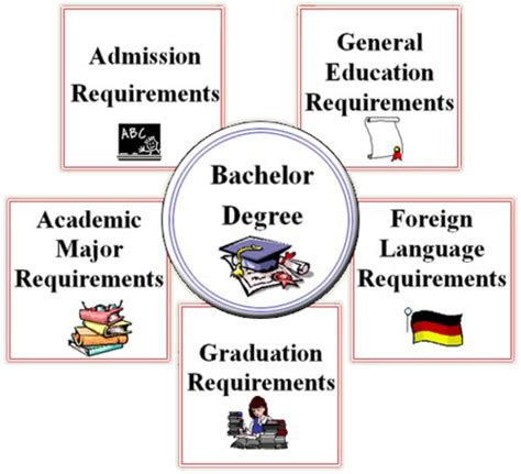 which is better a masters or bachelor degree pediatrician general timeline timetoast timelines