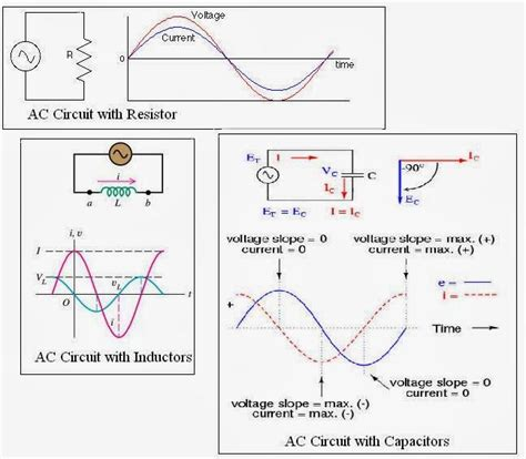 capacitor effect on ac circuit ac circuit with resistor inductor and capacitor electrical engineering