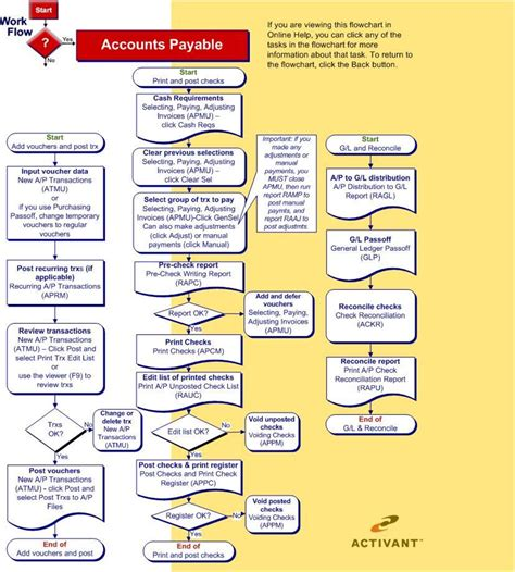 accounts payable procedures flowchart accounts payable flowchart process create a flowchart