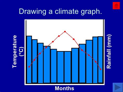 How To Draw A Climate