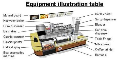 design your own coffee shop how to open your own coffee shop