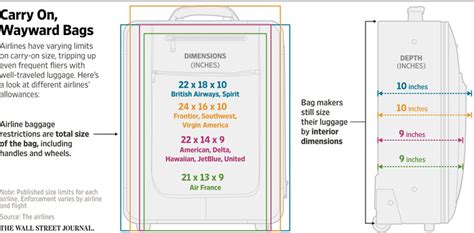 checked baggage size chart luggage smaller sizer box for airlines autos post