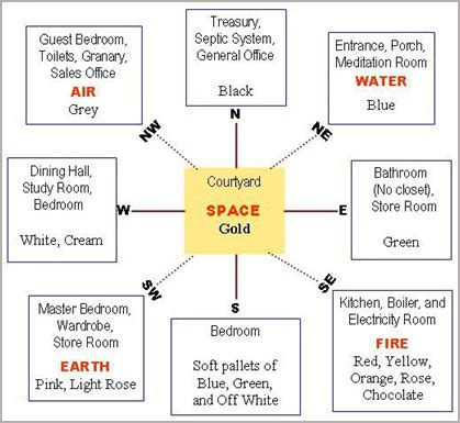 vastu direction vastudirection for home vastu