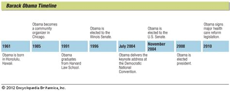 Biography Barack Obama Timeline | time line of barack obama lbh africa