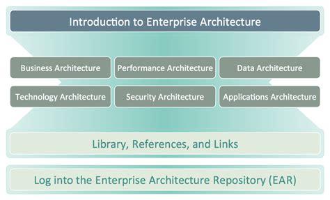 Usda Enterprise Architecture Management Enterprise Architecture Diagrams Enterprise Enterprise Architecture Standards Template