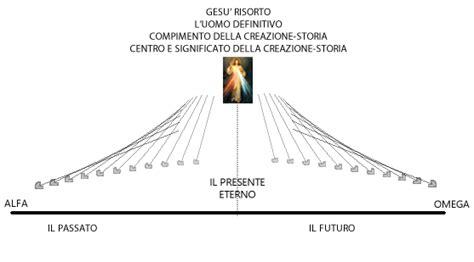 testo il centro mondo apocalittica cristiana 1