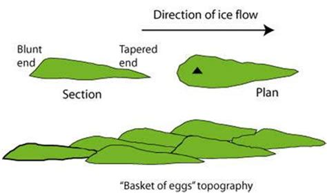 Cross Sectional Area Definition Geography by Cross Section Of A Drumlin