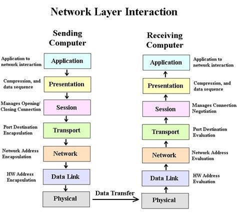 understanding the osi seven layer networking model network layers home