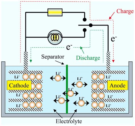 lithium battery charger schematic schematic of the lithium ion battery working principle31