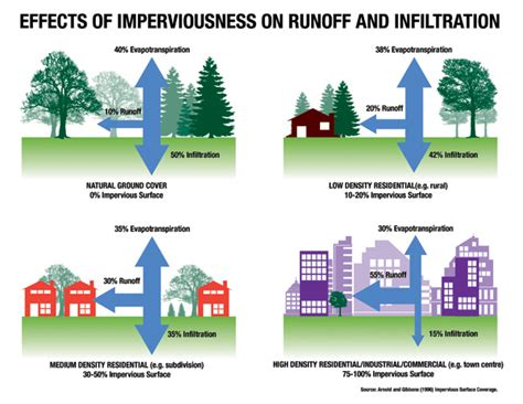 runoff diagram what is stormwater