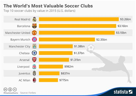 chart the world s most valuable soccer clubs statista