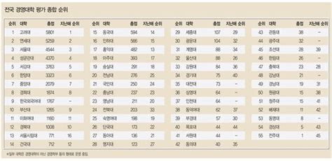 Seoul National Mba Ranking by Korean Universities Ranking 2010 Hankyung Business School