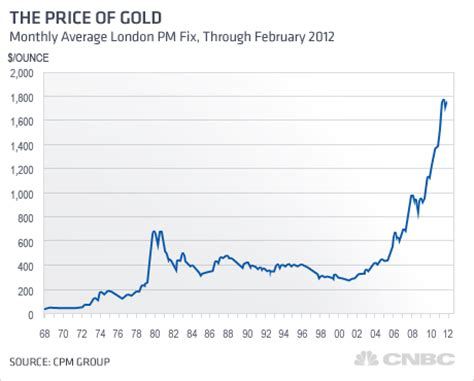 gold price chart 50 years www.proteckmachinery.com