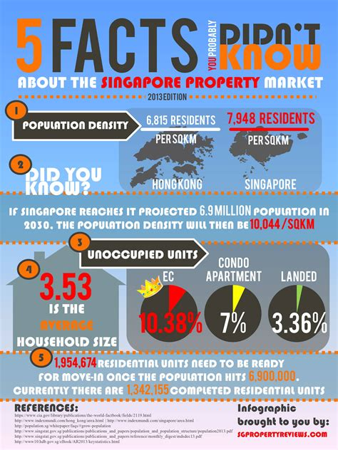 s masterplan facts figures and data for the plan to rule the world world war ii germany books 5 facts about the singapore property market in 2013