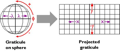 chapter 2: scales and transformations