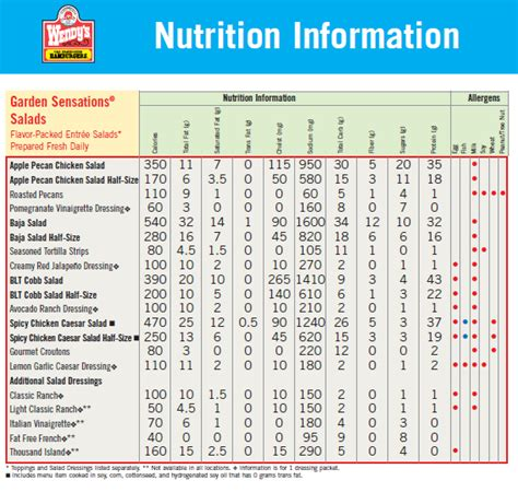 nutrition diagram wendys nutrition facts pdf besto