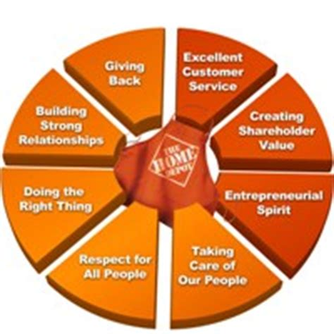 the missing value at the home depot ferguson values