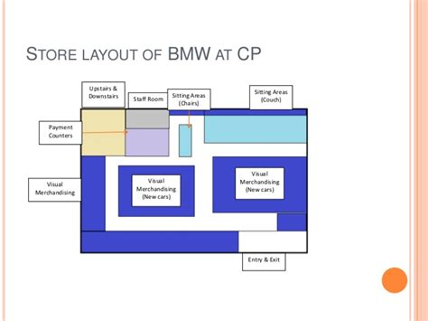 kfc layout strategy study the retail atmospherics and store layout of