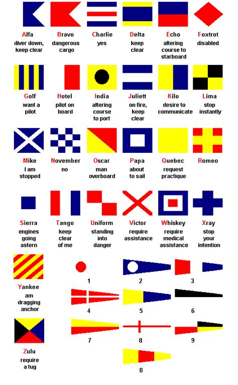 emergency boat 6 letters nautical flags history alphabet and meaning boat