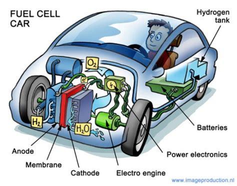 hydrogen production breakthrough?   barryonenergy