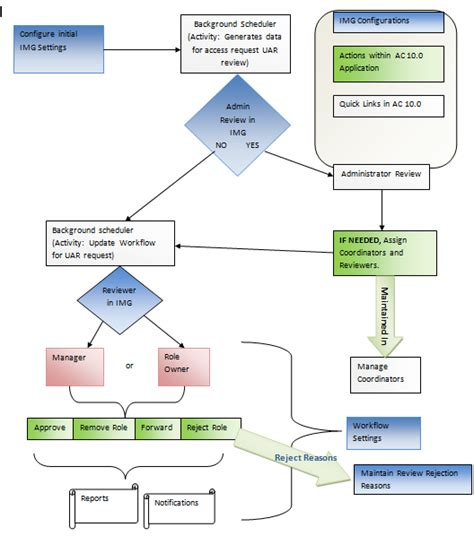user workflow diagram workflow diagram description images how to guide and
