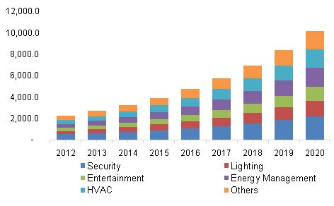 smart home market size and share | industry report, 2020