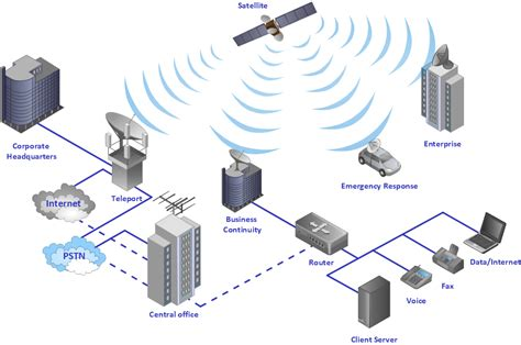 mobile satellite communication network diagram using