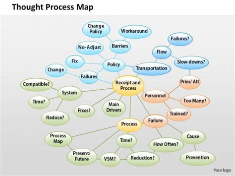 new thought process map template free template design