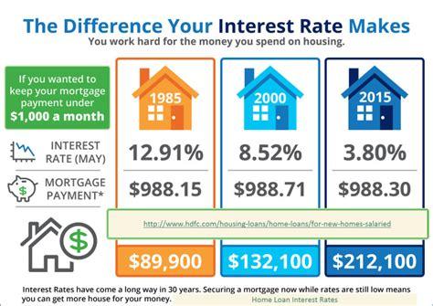 best housing loan interest rate home loan interest rates houseloaninterest