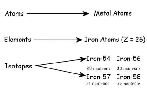 how many protons are in fe lab beans as nucleons picturing atomic mass