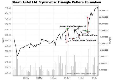 triangle pattern stock chart tutorials on symmetric triangle chart pattern
