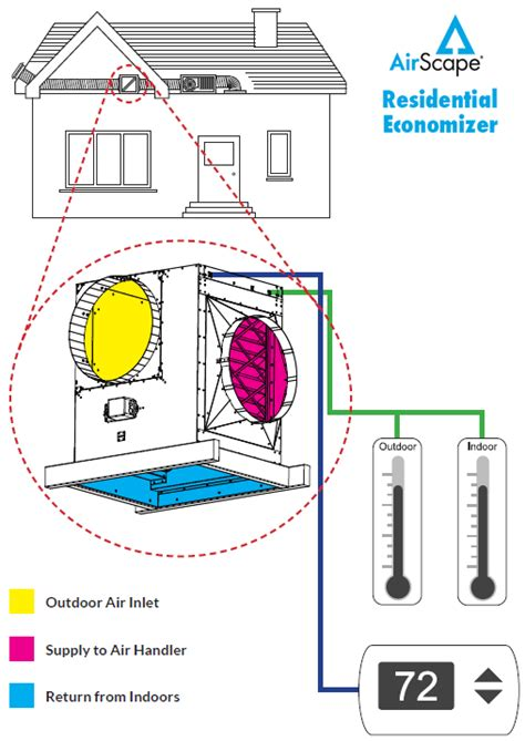 airscape whole house fan price hvacquick airscape residential economizer