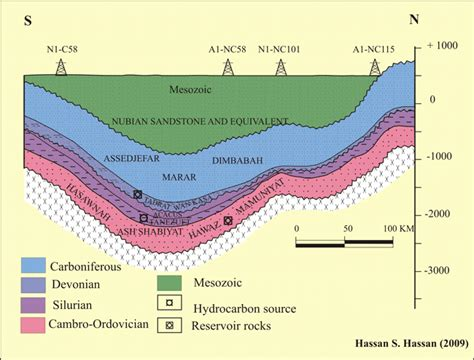 cross section geology definition hydrocarbon basins sepm strata
