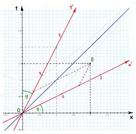 minkowski diagram opinions on minkowski diagram