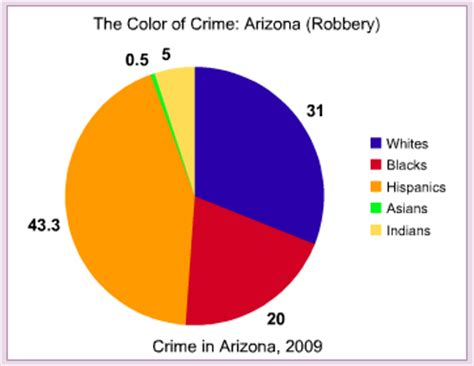 the color of crime arizona the color of crime occidental dissent