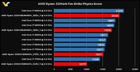video bench mark report leaked amd ryzen 7 1700x benchmarks show strong