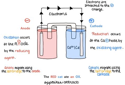 galvanic cell diagram understanding galvanic cells