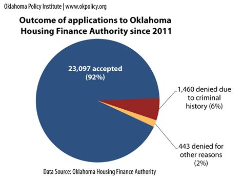housing authority okc issue brief barriers to affordable housing for oklahomans with felony convictions