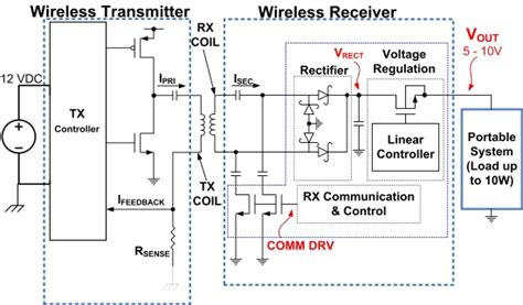 wireless power circuit diagram design tips for implementing a 10 w wireless power system