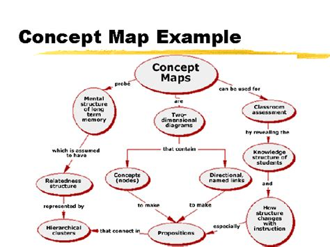 what is concept concept map exle