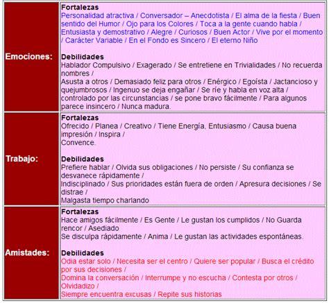 tabla de los temperamentos los 4 temperamentos del ser humano ciencia y educaci 243 n