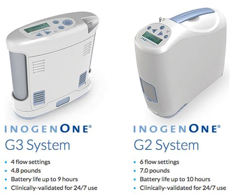 finding the best oxygen concentrator for your needs