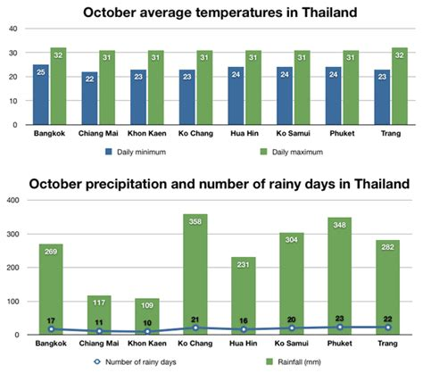 weather    places  visit thailand  october