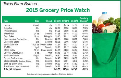 bureau price food prices slight dip farm bureau