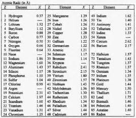 List Of Periodic Table Elements List Of Atomic Radius And Atomic Weights Of Elements Basic